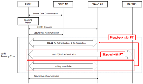 the 802 11k standard allows stas or aps to get wlan information from each  other  there are many features regarding this, but mobile devices currently  only